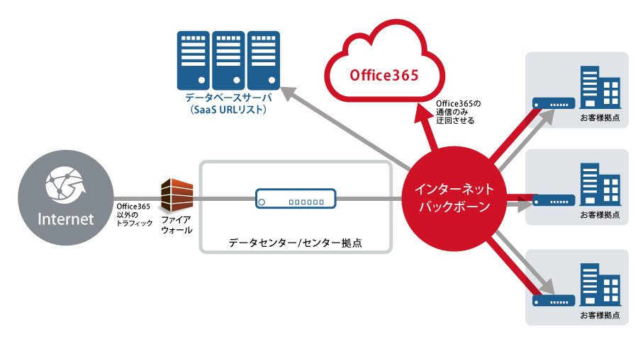 Office365connection-detour_01.jpg