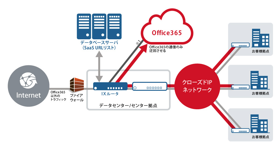 Office365connection-detour_02.jpg